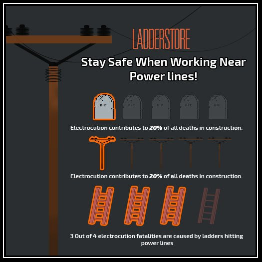 Stay safe near power lines info-graphic