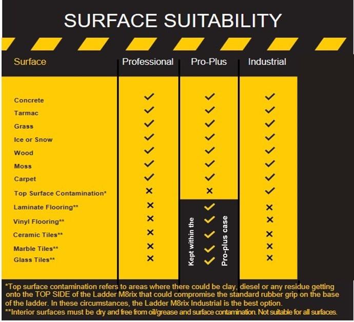 LadderM8rix Surface Suitability Table