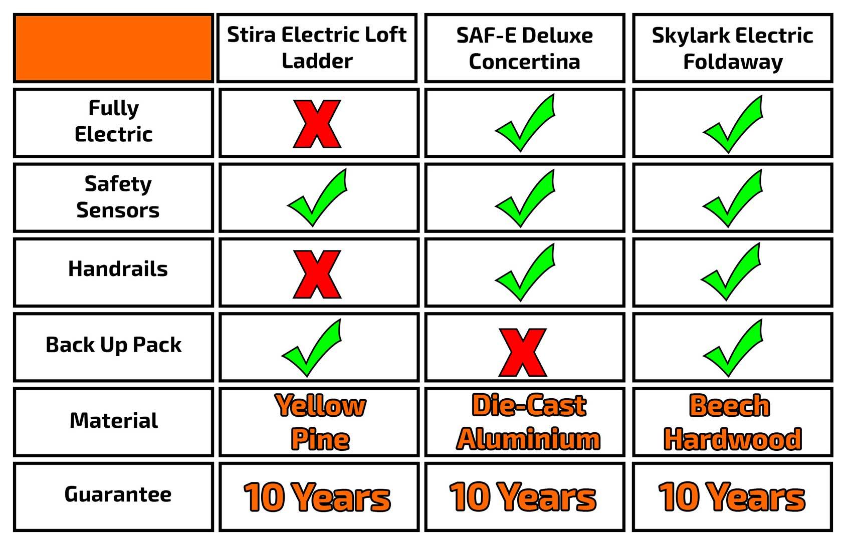 Electric Loft Ladder Comparison