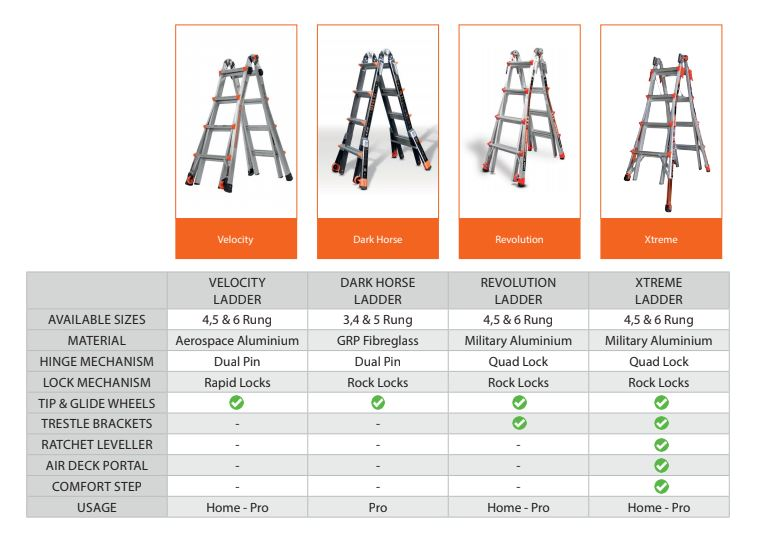 Little Giant comparison table