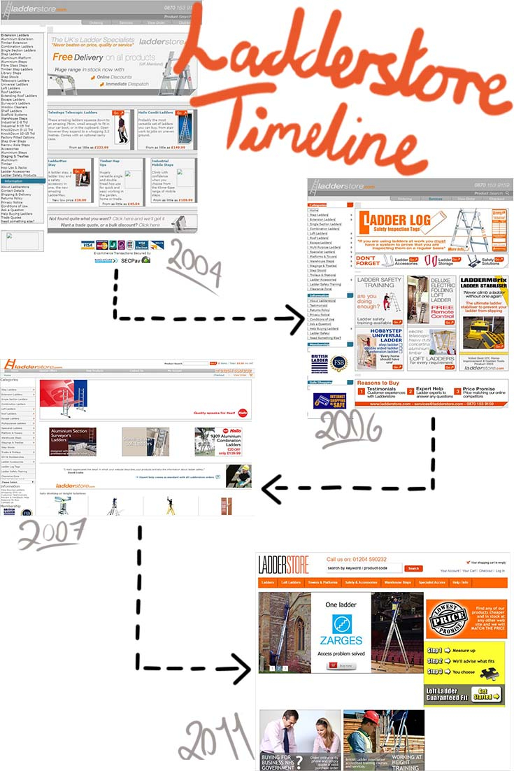 Ladderstore timeline image 1